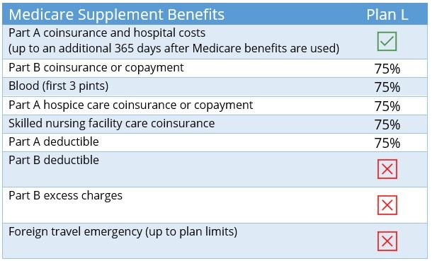 Medicare Supplement Plan A Benefits