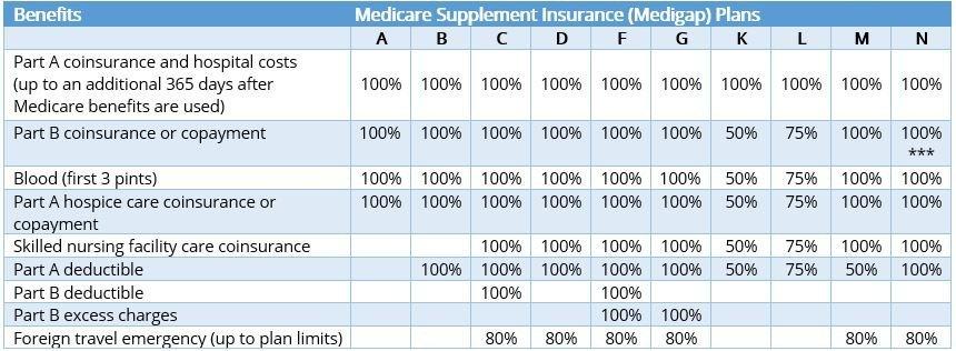 Medicare Supplement Insurance (Medigap) Plans